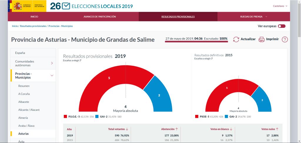 Eustaquio Revilla renueva su mayoría al frente del ayuntamiento de Grandas de Salime