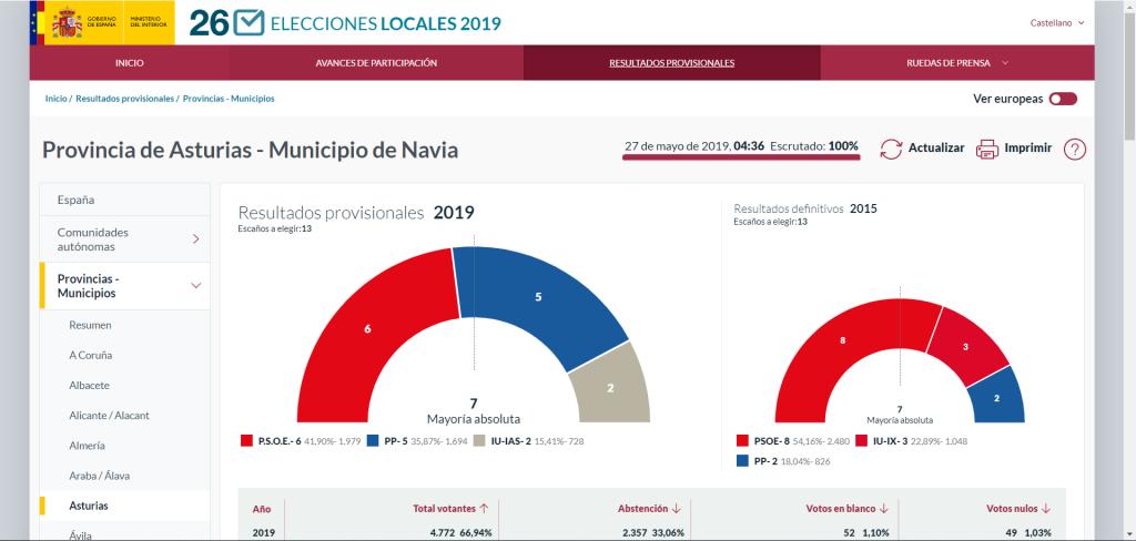 """El Psoe de Navia- que pierde la mayoría absoluta- admite """"cierta sorpresa"""" ante el resultado de las Municipales"""