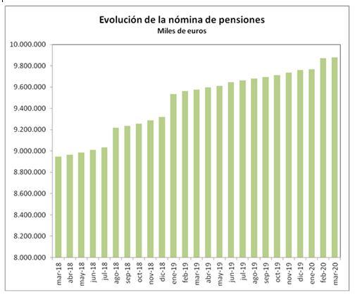La Nómina de Pensiones Contributivas se sitúa en 9.877, 77 millones de euros