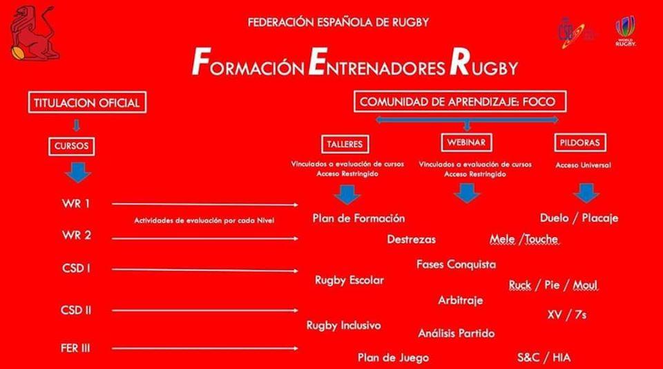Programa de Formación de Entrenadores de la Federación Española de Rugby