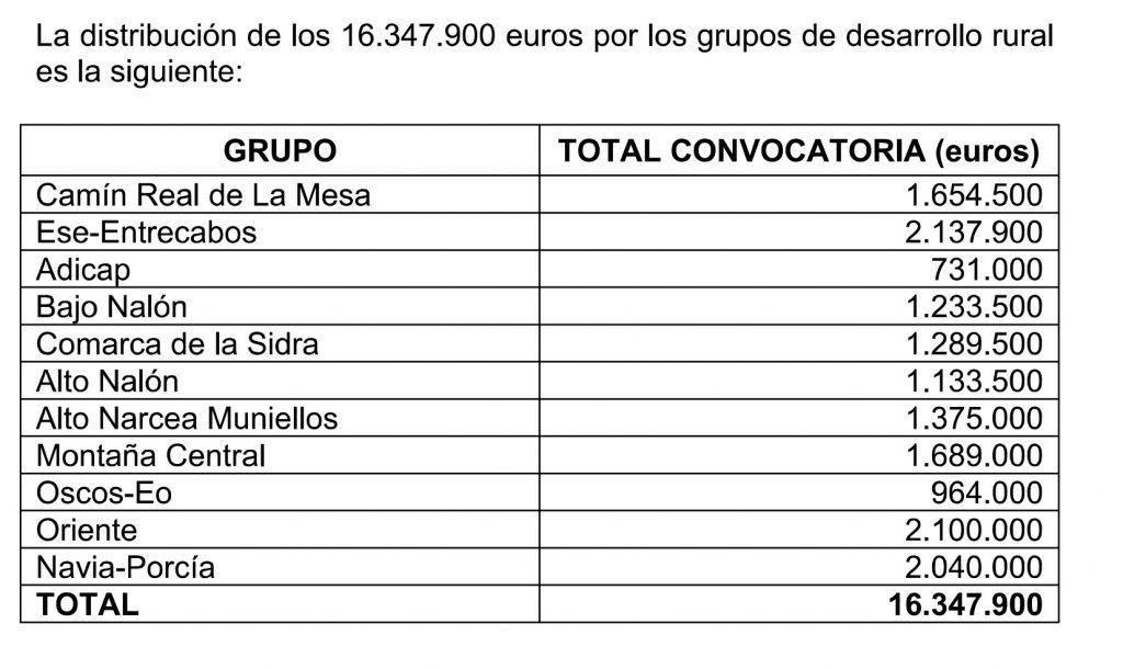 Reunión de los grupos de la Red Asturiana de Desarrollo Rural
