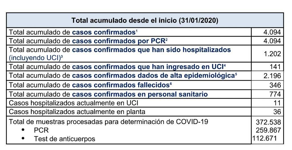 La consejería de Salud notifica 52 nuevos casos positivos de coronavirus