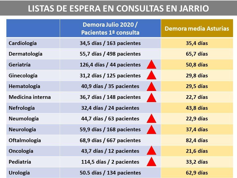 """La plataforma Jarrio ¡Salvemos nuestro hospital! denuncia """"las largas listas de espera en el Hospital de Jarrio"""""""