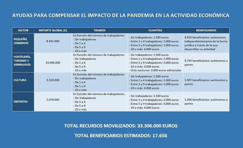El Gobierno del Principado de Asturiaspublica hoy dos convocatorias de ayudas para#autónomosy#pymesafectados por la crisis sanitaria