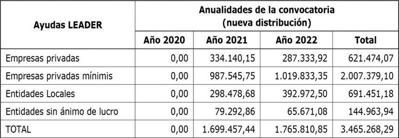 El BOPA publica la nueva distribución de los fondos rurales (FEADER)