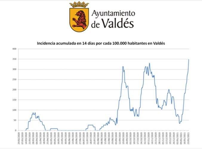 """Óscar Pérez (alcalde): """"Valdés es uno de los municipios que supera los tres parámetros marcados por Salud Pública"""""""