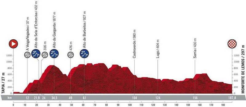 Tapia, salida de la 19ª Etapa de la Vuelta Ciclista a España que finalizará en Monforte de Lemos