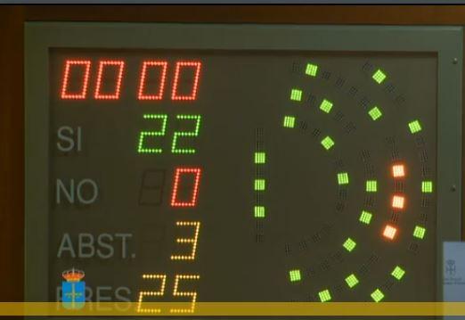 El Parlamento Asturiano aprueba la Proposición no de ley del PP sobre el Hospital Comarcal de Jarrio