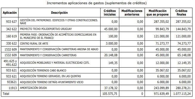 El ayuntamiento de El Franco invertirá más de 1 millón de euros del remantente de Tesorería en la mejora de servicios e instalaciones